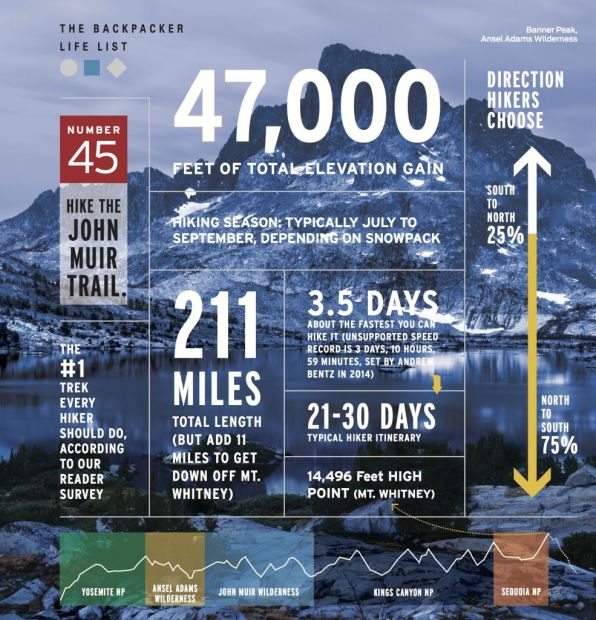 Backpacker Magazine used one of my images of Banner Peak and Thousand Island Lake for an infographic about the John Muir Trail, January 2015 Issue.